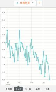 体脂肪率推移グラフ