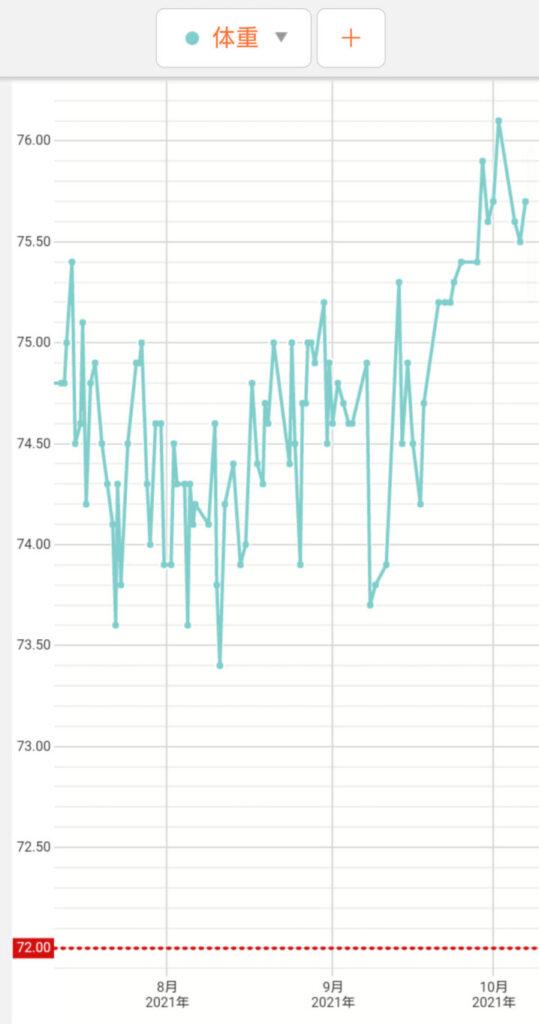 2か月の推移グラフ